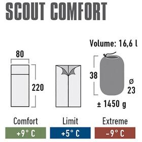 High Peak Scout Comfort Slaapzak en Inlet blauw